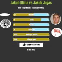 Jakub Klima vs Jakub Jugas h2h player stats