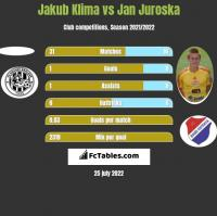 Jakub Klima vs Jan Juroska h2h player stats
