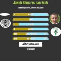 Jakub Klima vs Jan Krob h2h player stats