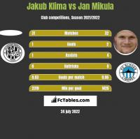 Jakub Klima vs Jan Mikula h2h player stats