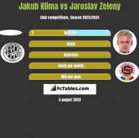 Jakub Klima vs Jaroslav Zeleny h2h player stats