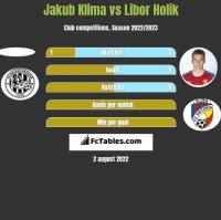 Jakub Klima vs Libor Holik h2h player stats
