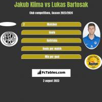 Jakub Klima vs Lukas Bartosak h2h player stats