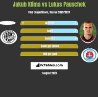 Jakub Klima vs Lukas Pauschek h2h player stats