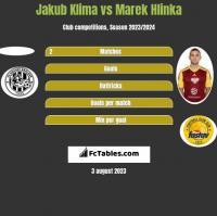 Jakub Klima vs Marek Hlinka h2h player stats