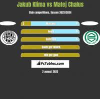 Jakub Klima vs Matej Chalus h2h player stats