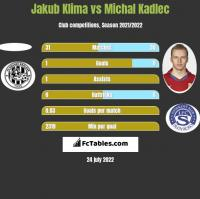 Jakub Klima vs Michal Kadlec h2h player stats