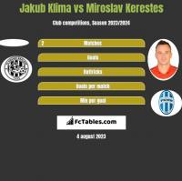 Jakub Klima vs Miroslav Kerestes h2h player stats