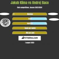 Jakub Klima vs Ondrej Baco h2h player stats