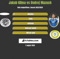 Jakub Klima vs Ondrej Mazuch h2h player stats