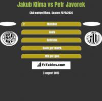 Jakub Klima vs Petr Javorek h2h player stats