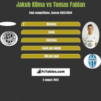 Jakub Klima vs Tomas Fabian h2h player stats