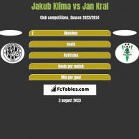 Jakub Klima vs Jan Kral h2h player stats