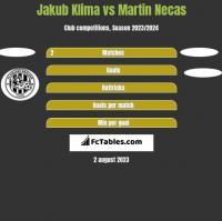 Jakub Klima vs Martin Necas h2h player stats
