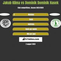 Jakub Klima vs Dominik Dominik Hasek h2h player stats