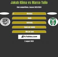 Jakub Klima vs Marco Tulio h2h player stats