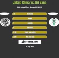 Jakub Klima vs Jiri Vana h2h player stats