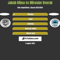 Jakub Klima vs Miroslav Dvorak h2h player stats