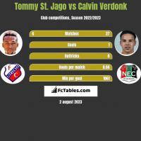 Tommy St. Jago vs Calvin Verdonk h2h player stats