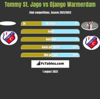 Tommy St. Jago vs Django Warmerdam h2h player stats