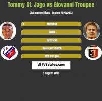 Tommy St. Jago vs Giovanni Troupee h2h player stats