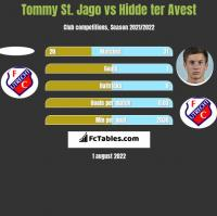 Tommy St. Jago vs Hidde ter Avest h2h player stats