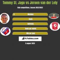 Tommy St. Jago vs Jeroen van der Lely h2h player stats