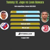 Tommy St. Jago vs Leon Guwara h2h player stats
