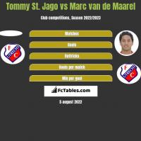 Tommy St. Jago vs Marc van de Maarel h2h player stats