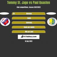 Tommy St. Jago vs Paul Quasten h2h player stats