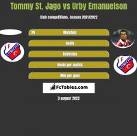 Tommy St. Jago vs Urby Emanuelson h2h player stats