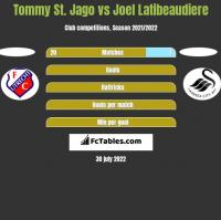 Tommy St. Jago vs Joel Latibeaudiere h2h player stats