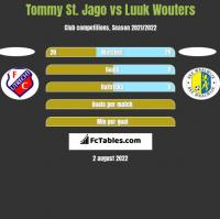 Tommy St. Jago vs Luuk Wouters h2h player stats