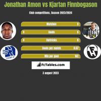 Jonathan Amon vs Kjartan Finnbogason h2h player stats