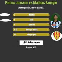 Pontus Jonsson vs Mathias Ranegie h2h player stats