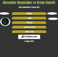 Alexander Burgstaller vs Armin Hamzic h2h player stats