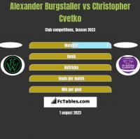 Alexander Burgstaller vs Christopher Cvetko h2h player stats