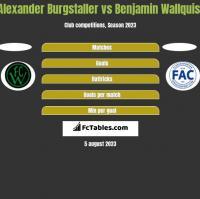 Alexander Burgstaller vs Benjamin Wallquist h2h player stats