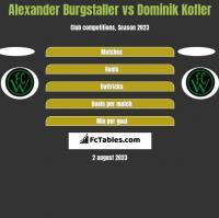 Alexander Burgstaller vs Dominik Kofler h2h player stats