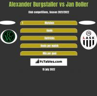 Alexander Burgstaller vs Jan Boller h2h player stats