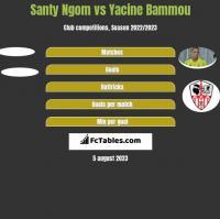 Santy Ngom vs Yacine Bammou h2h player stats