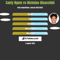 Santy Ngom vs Nicholas Gioacchini h2h player stats
