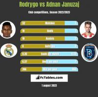 Rodrygo vs Adnan Januzaj h2h player stats