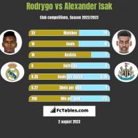 Rodrygo vs Alexander Isak h2h player stats