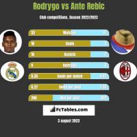 Rodrygo vs Ante Rebic h2h player stats