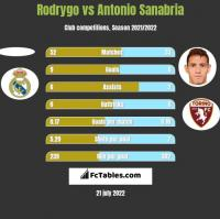 Rodrygo vs Antonio Sanabria h2h player stats