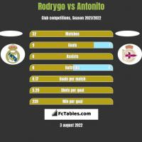 Rodrygo vs Antonito h2h player stats