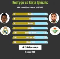 Rodrygo vs Borja Iglesias h2h player stats