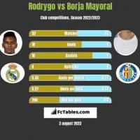 Rodrygo vs Borja Mayoral h2h player stats