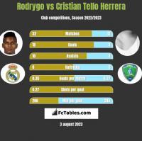 Rodrygo vs Cristian Tello Herrera h2h player stats